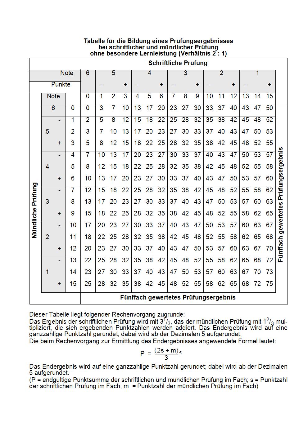 Tabelle Abitur